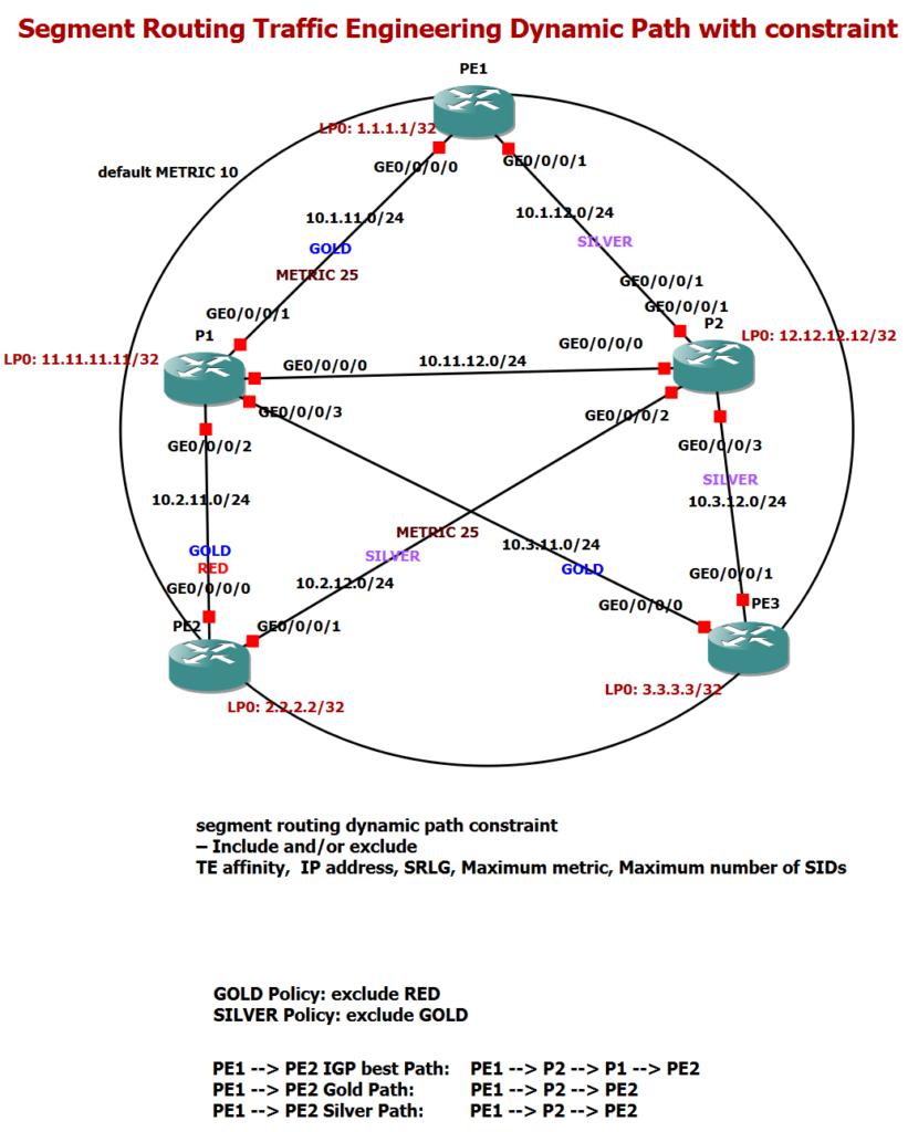 segment routing traffic engineering dynamic path topology