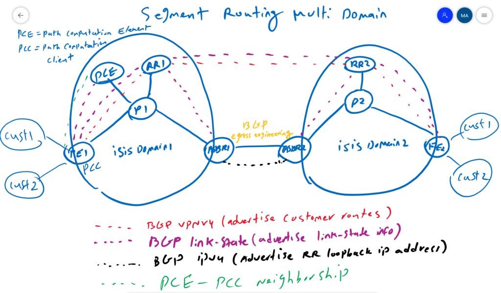 multi domain segment routing with PCE