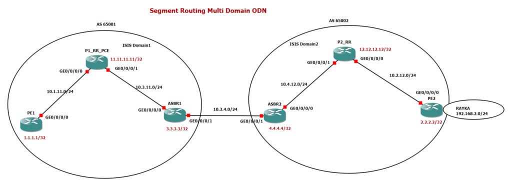 multi domain segment routing topology