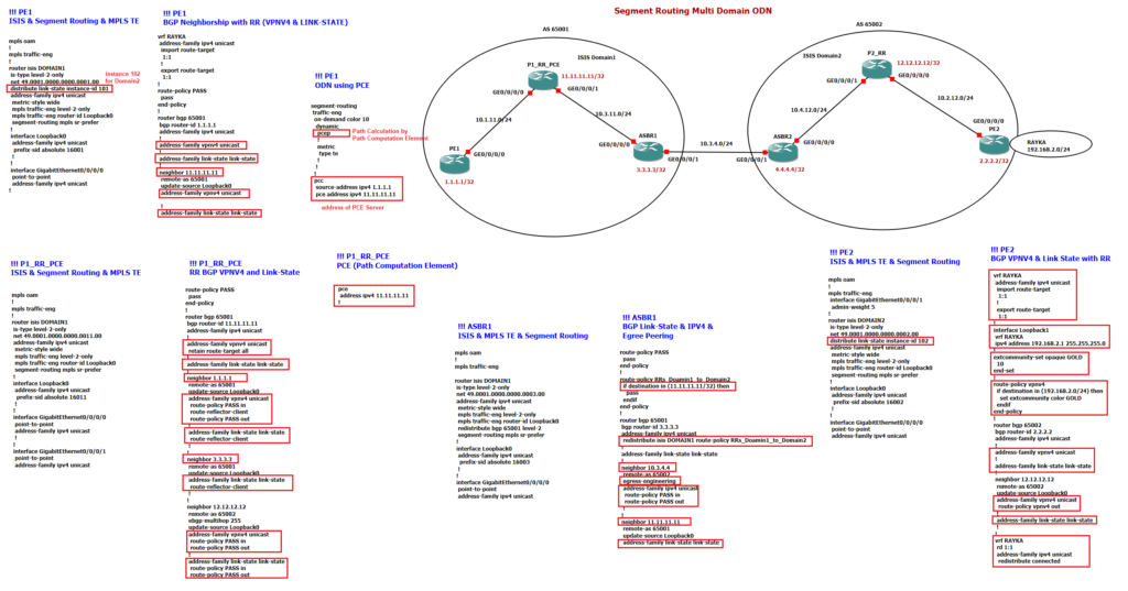 Multi Domain Segment Routing ODN Policy