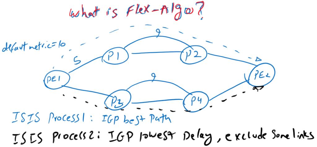 what is Flex Algo