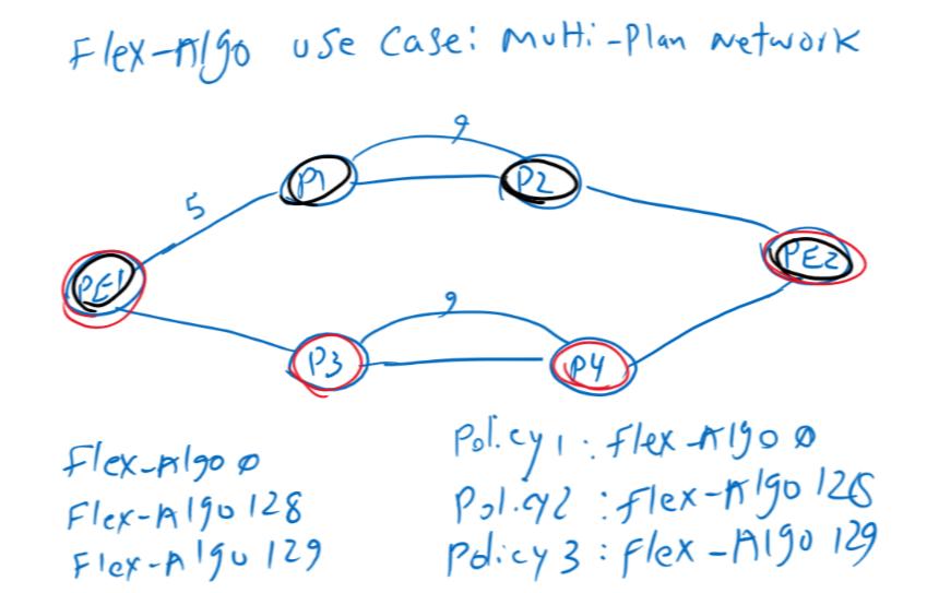 Flex Algo use case: multiplane network